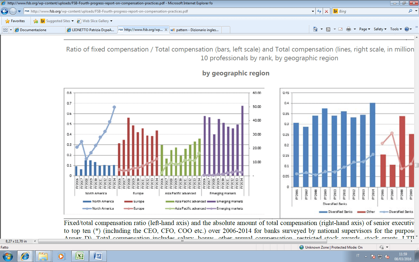 Ratio of fixed compensation  Total compensation