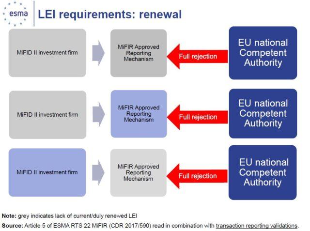 Chiarimenti sul Codice LEI: no LEI no Trade