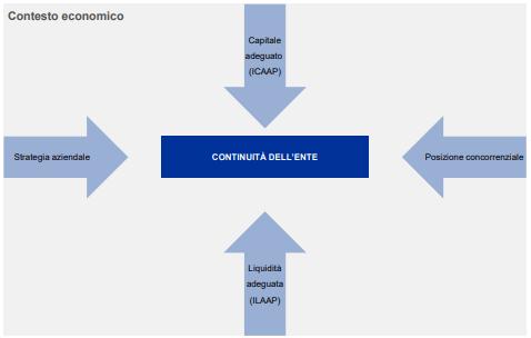 Il processo ILAAP secondo la BCE