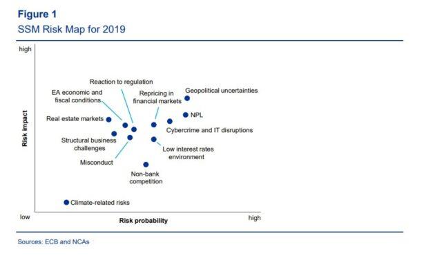 Mappa del rischio degli hot topics 2019
