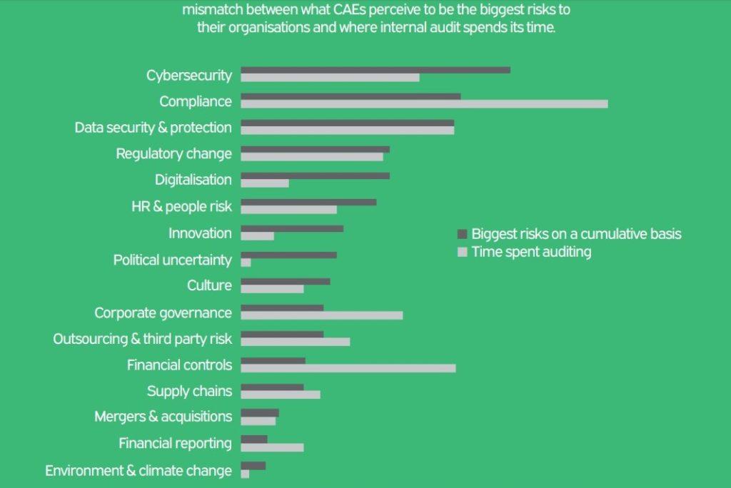 Valutazione del rischio ed il tempo dedicato dall'audit in attività di controllo su ciascunhot topic