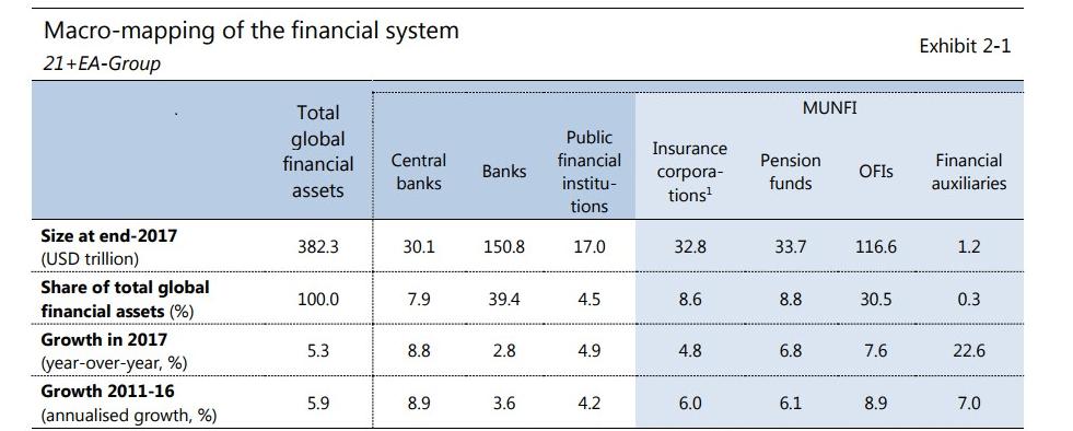 Come e quanto crescono le istituzioni finanziarie non bancarie
